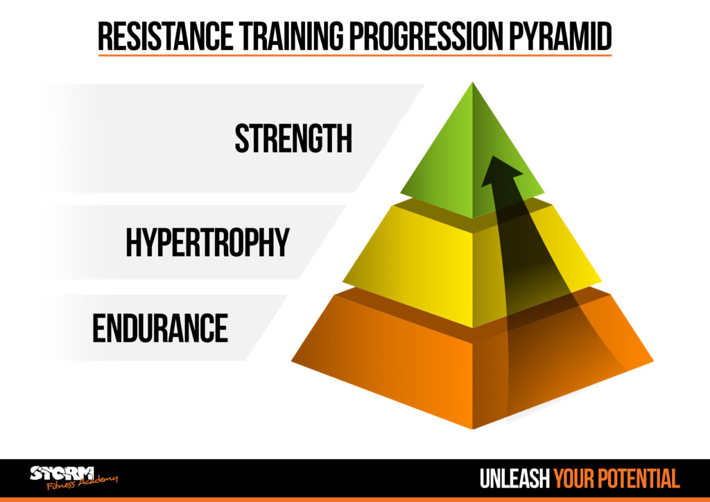 strength progressions