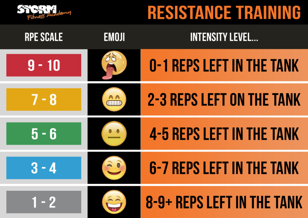 RPE for lifting