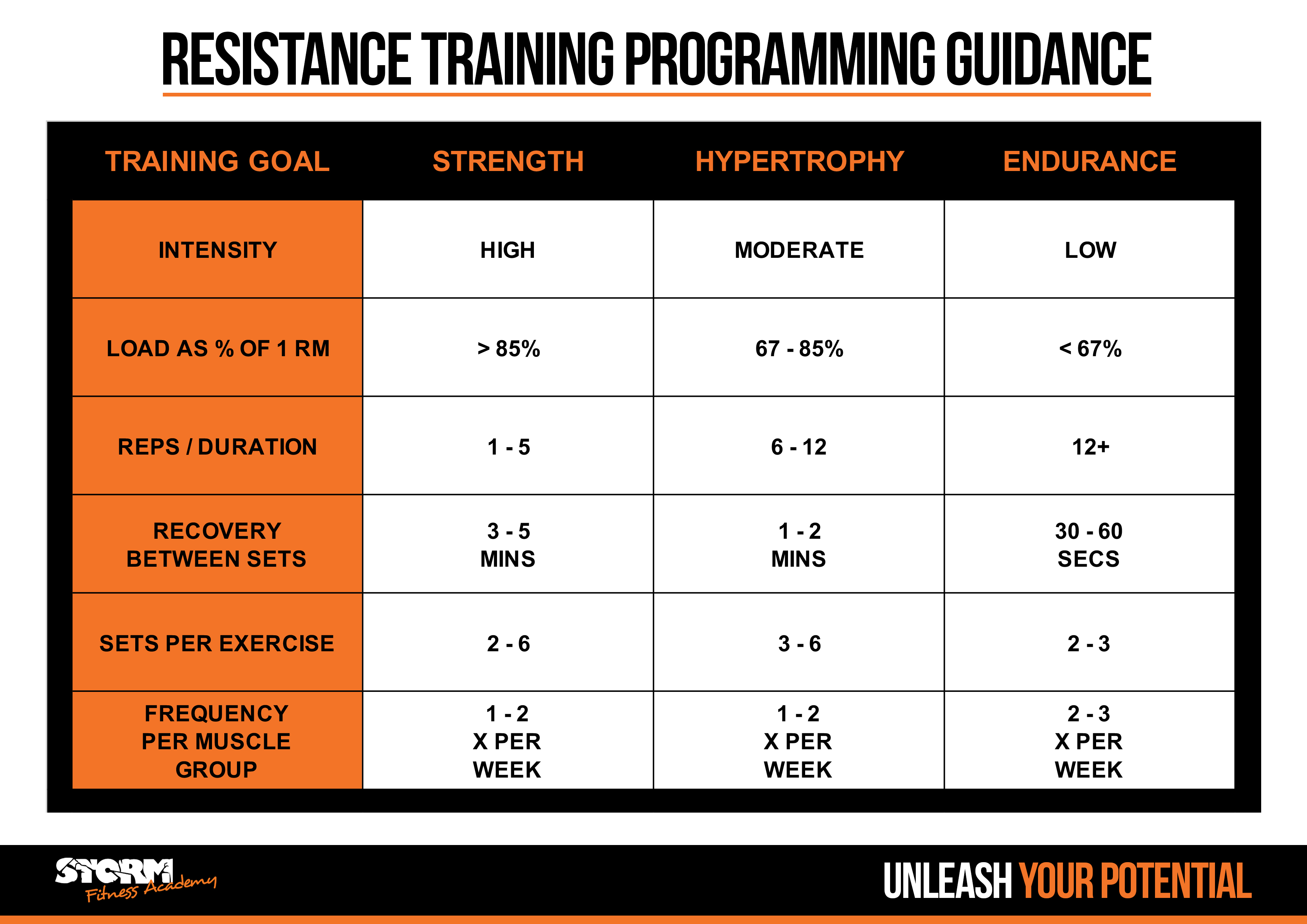 Know your numbers - 1 repetition max (1RM) | Storm Fitness Academy