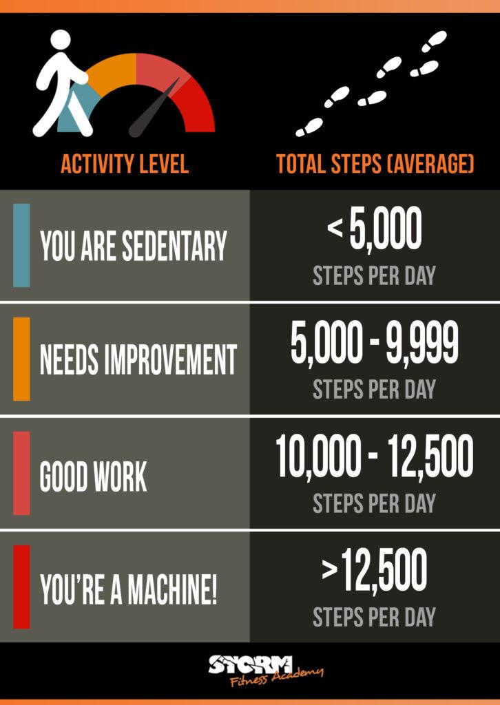 activity goal